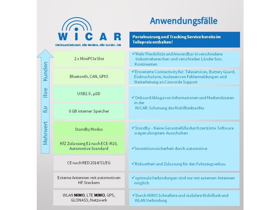 Anwendungsfälle für WiCAR